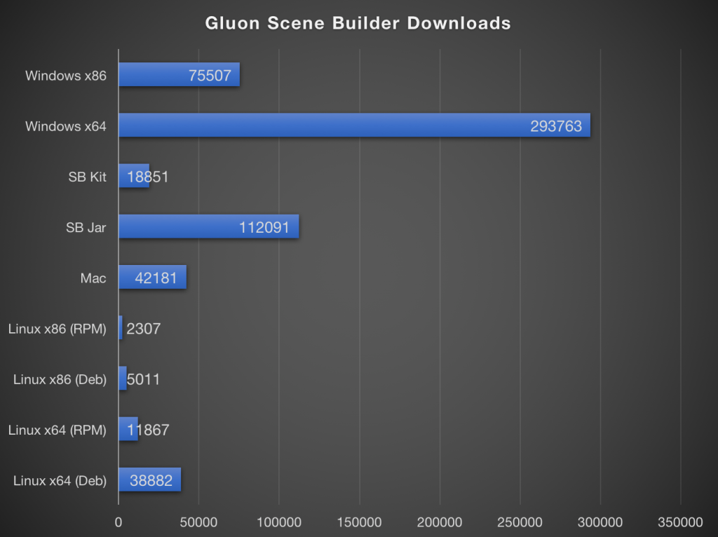 gluon ide plugins one of the ways in which gluon enables developers to rapidly hit the ground and productively create cross device mobile solutions is with