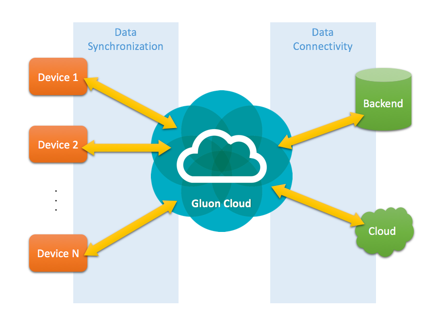 cloud-overview