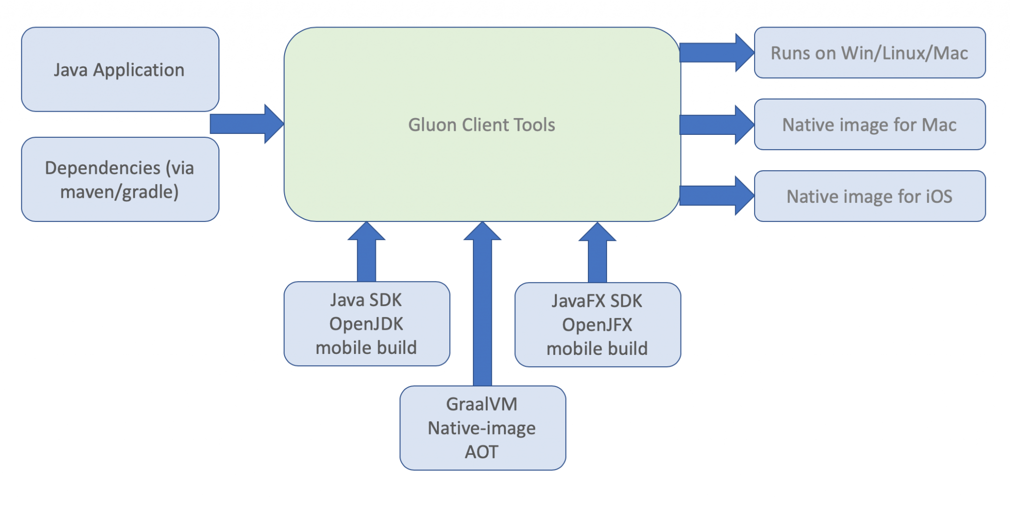 Java on iOS, for real  - Gluon